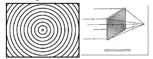 Schema Elettrico Per Yard : Obiettivo di fresnel vetro ottico per il toner