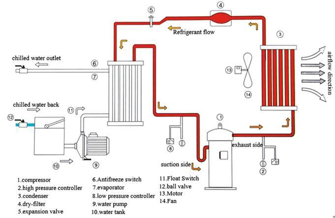 Jecicool nd Air Cooled Chiller and Water Cooled Chiller on
