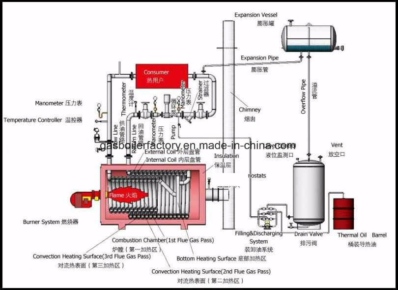 700kw Fully Automatic Coal/Wood/Biomass Fired Thermal Oil Boiler and ...