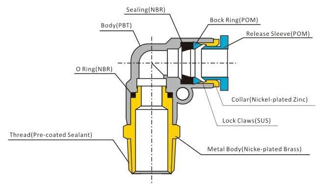 Bande de montre en acier inoxydable, Nylon, normes