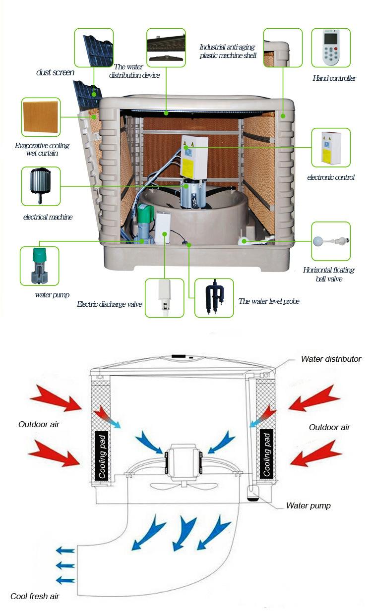 une forte pression de climatiseur peltier 18000cmh refroidisseur d 39 air par vaporation de l 39 air. Black Bedroom Furniture Sets. Home Design Ideas
