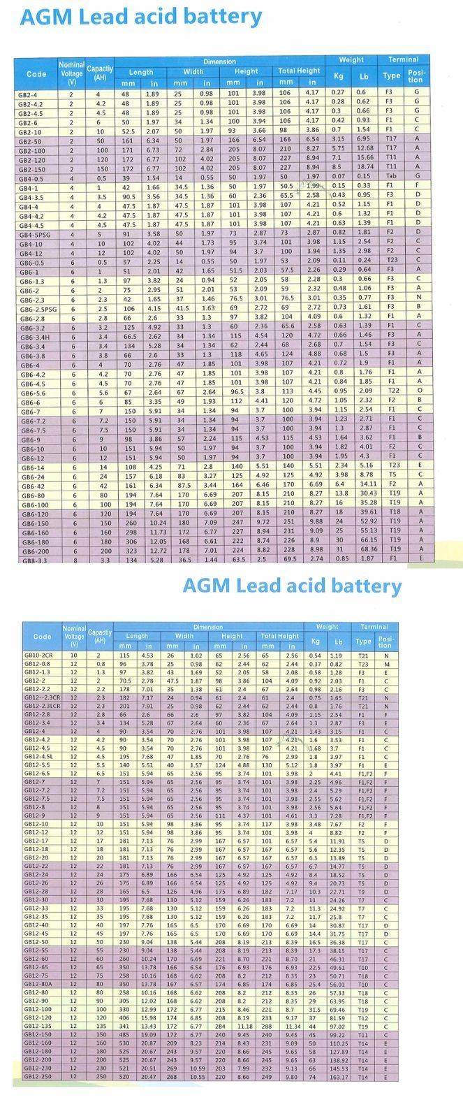 12V 5ah PE5 VRLA Sealed Lead Acid Maintenance Free UPS Battery