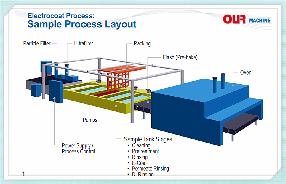 Complete Pre-Treatment Process E-Coating for Automobile Painting Line,  Coating Machine
