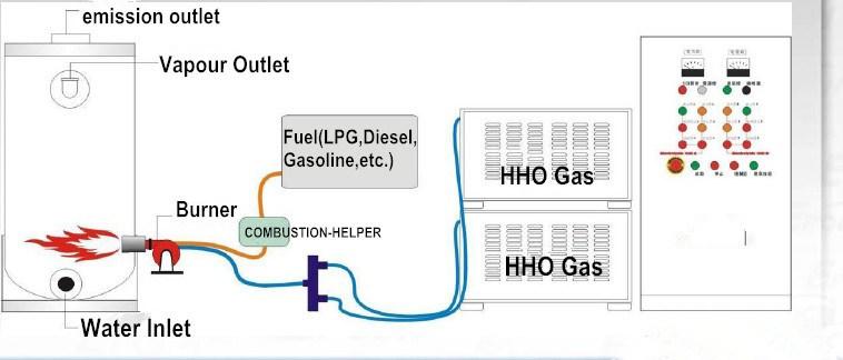 Idrogeno come generatore di hho infornato carbone for Caldaie domestiche a idrogeno