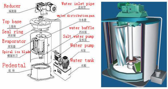 bitzer automatique machine glace cailles fabricant avec le contr leur plc bitzer automatique. Black Bedroom Furniture Sets. Home Design Ideas