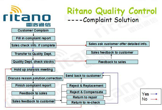 Ritano 1010A in-Line FTTH Fiber Optical Splice Closure - China ...