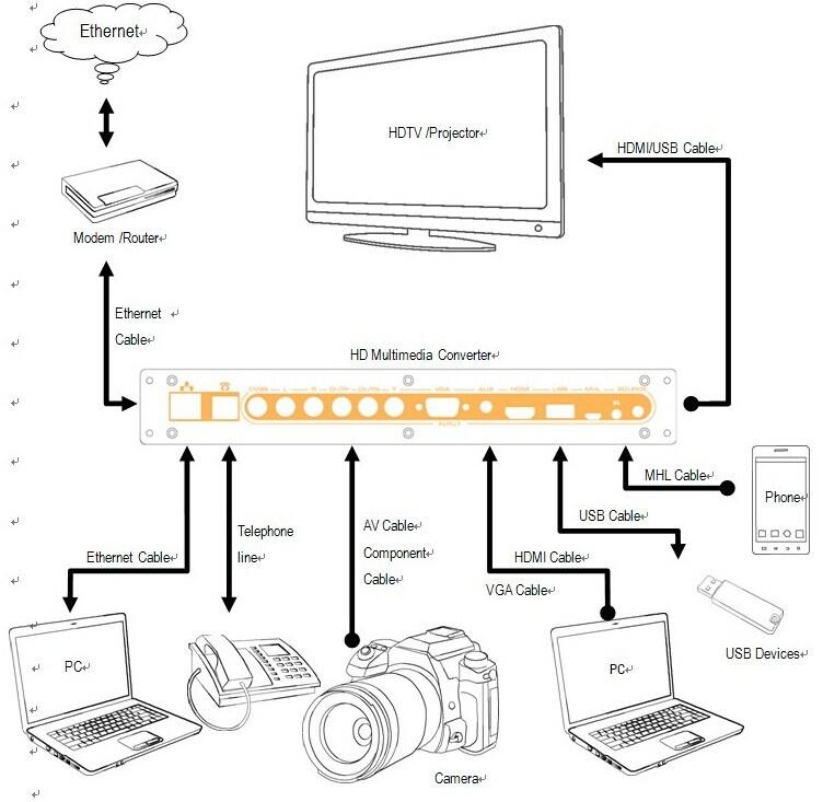 convertidor de multimedia de alta definici u00f3n  hdmi vga av