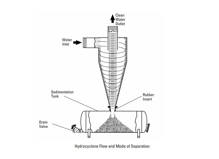 Cina l 39 idrociclone materiale d 39 acciaio di stainess separa for Idrociclone per sabbia usato