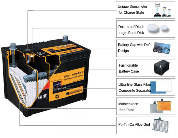 Advantages Of Calcium Car Battery