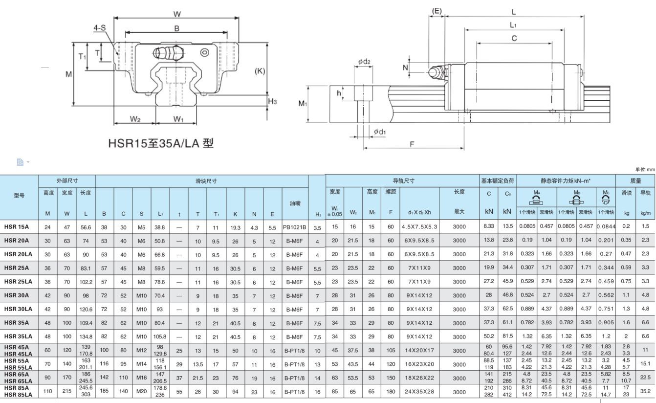 High Precision and Quality for Industrial Machines Linear Guideway (HSR15)