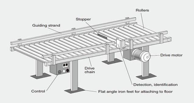 Transportador de rodillos de acero inoxidable para la for Floor finance definition