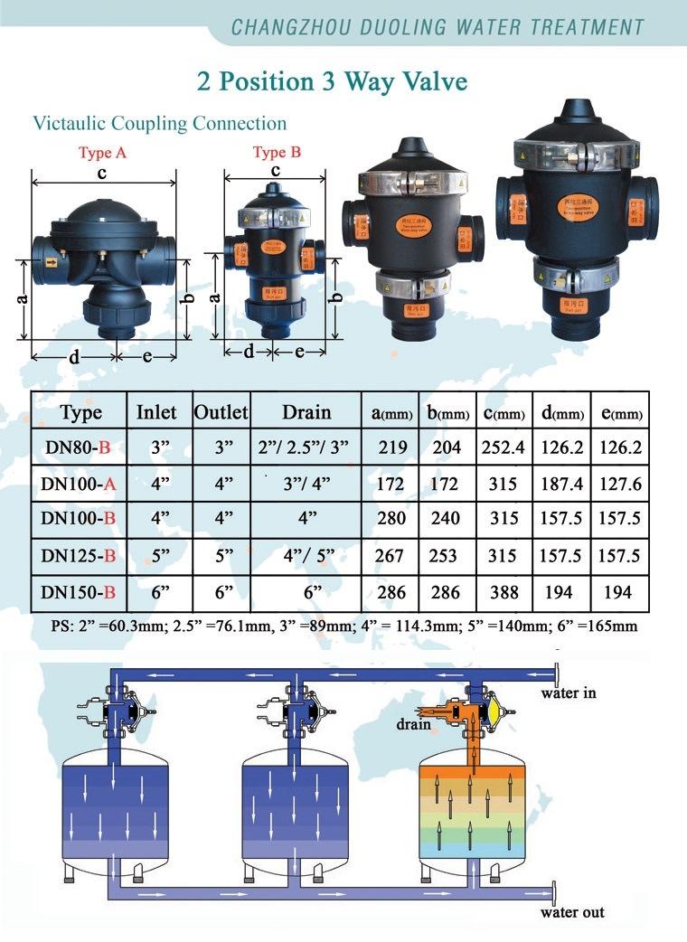3 Inch 24V Three Way Solenoid Drain Hydraulic Control Flush Valve ...