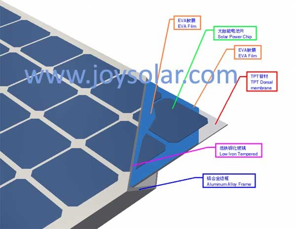 Grade a Highest Efficiency Super Power Perc 360W Monocrystalline Solar Panel with Ce TUV Soncap
