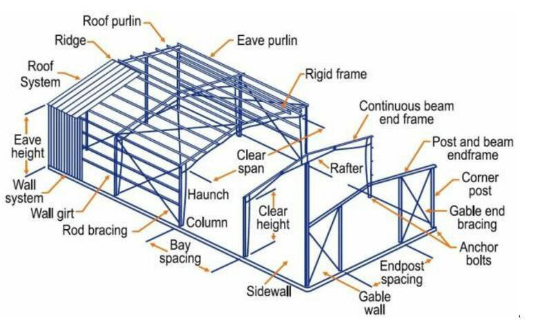Large Span Light Steel Structure Building Workshop with Crane Beam  Construction Drawing Design
