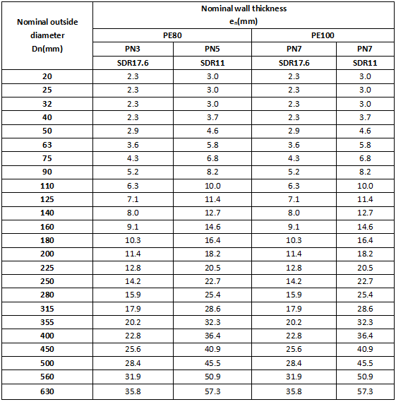 HDPE Natural Gas Pipe Price List