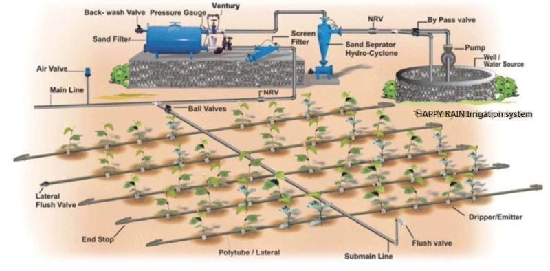 Syst me d 39 irrigation au goutte goutte agricoles mat riel d 39 arrosage de jardin syst me d - Arrosage goutte a goutte professionnel ...