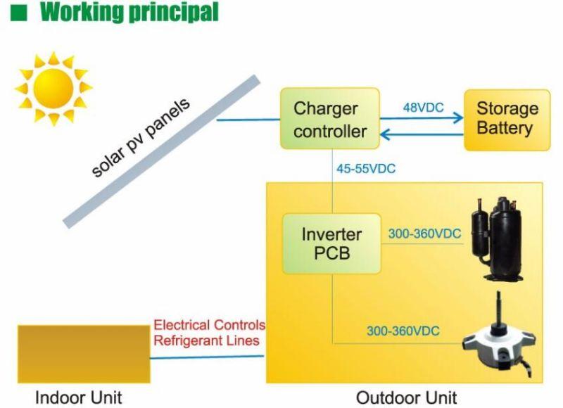 18000btu 48v dc climatiseur solaire 100 de la climatisation nergie solaire 18000btu 48v. Black Bedroom Furniture Sets. Home Design Ideas
