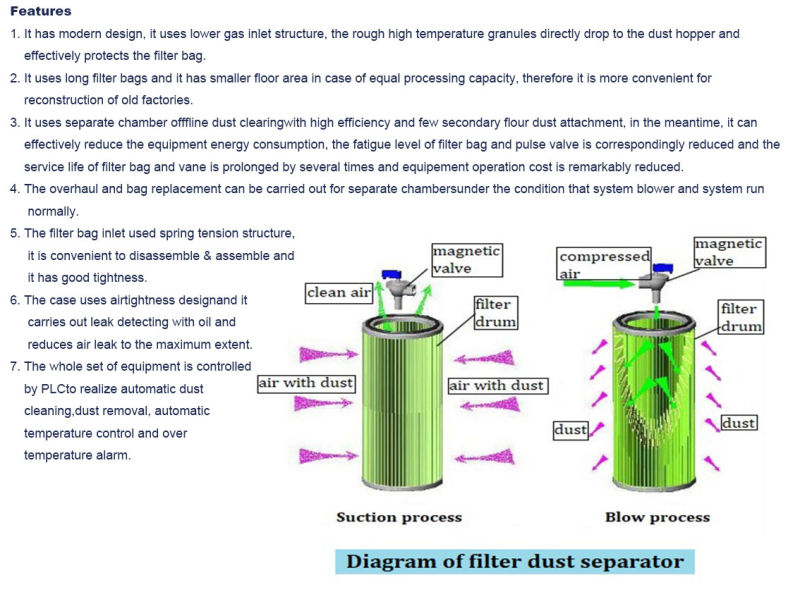 Industrial Dust Equipment, Dust Collector, Dust Collection