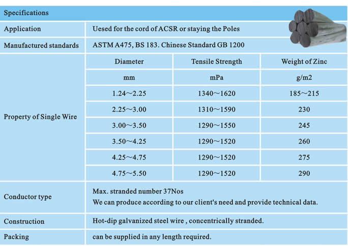 Guy Wire Diameter - WIRE Center •